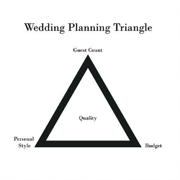 Project Management Triangles in Wedding Planning